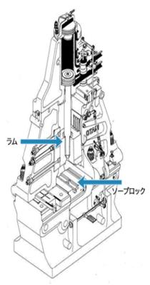 hammer図